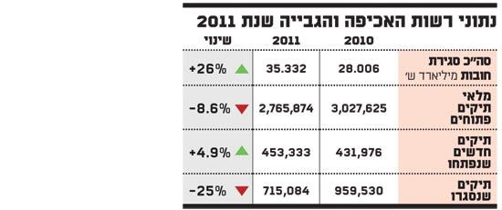 נתוני רשות האכיפה והגבייה שנת 2011